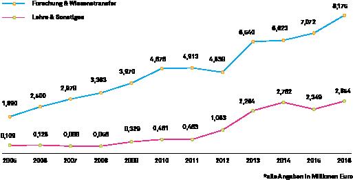 Drittmittel_Statistik